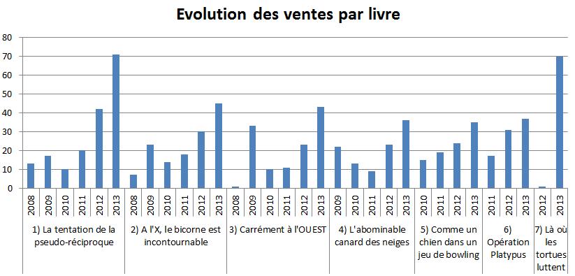 2013_dec_évolution_par_livre