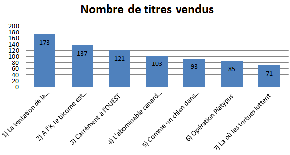 2013_dec_graphe_livres