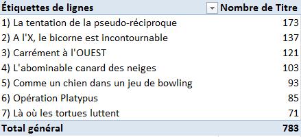 2013_dec_livres_vendus