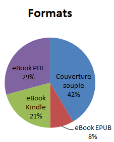 2013_dec_répartition_formats